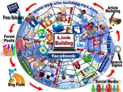 A Comprehensive and Complete Link Building Program Includes a Variety of Strategies